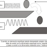 ¿Por Qué Dimensiones Vibracionales?